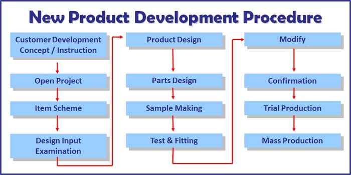 new product development thesis
